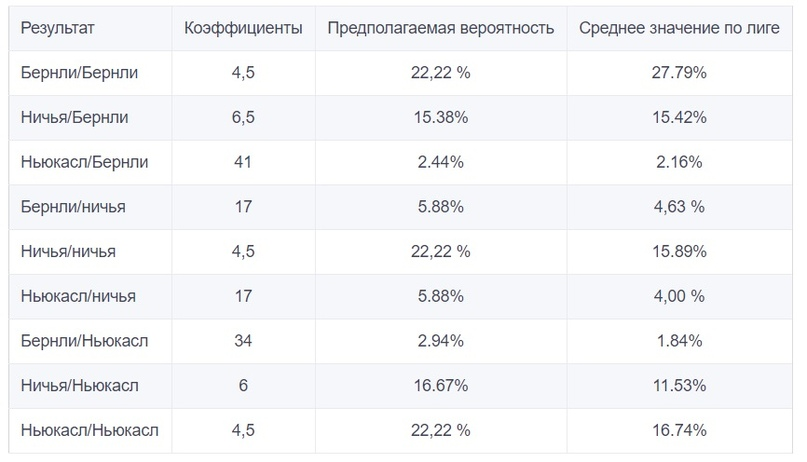 Анализ стратегии размещения ставок на исход тайма и матча, изображение №9
