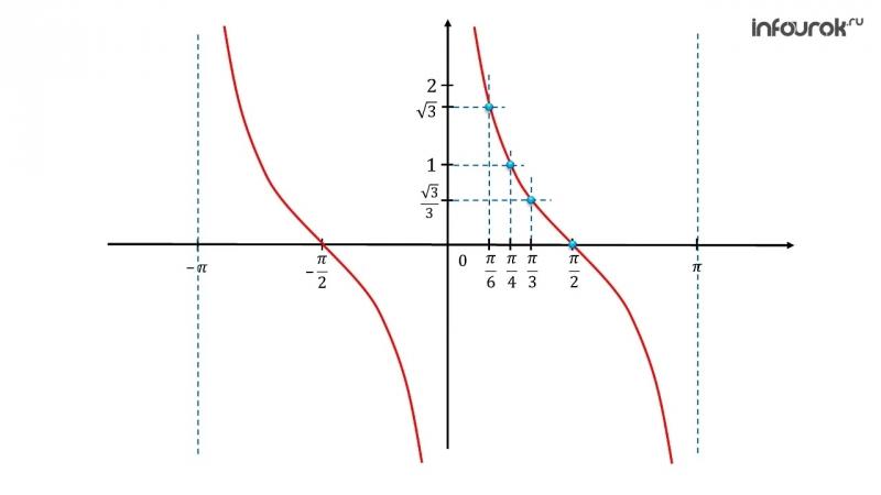 Функции тангенс и котангенс