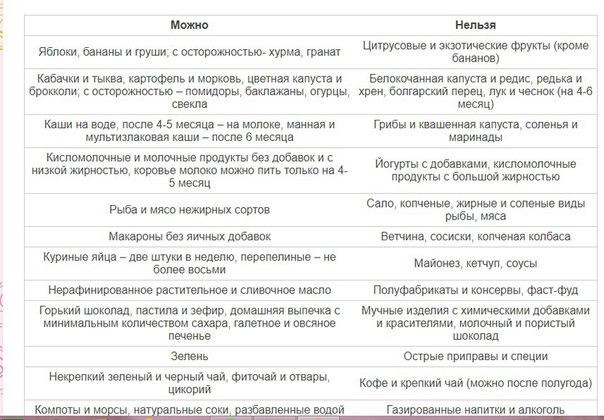 Послеродовая Диета При Грудном Вскармливании.