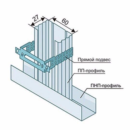 Отделка стен гипсокартоном — нюансы сооружения каркаса и крепления листов, изображение №2