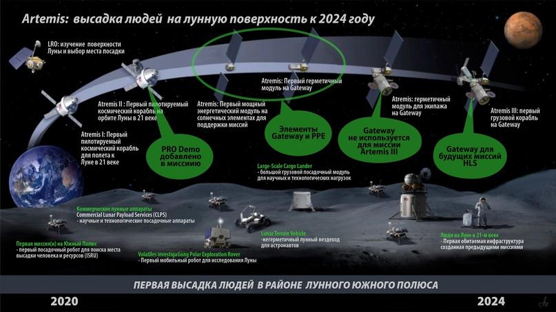 Добавления и изменения в программу полета (выделено зеленым). Предоставлено: НАСА.