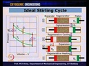Mod 01 Lec 27 Cryocoolers Ideal Stirling Cycle