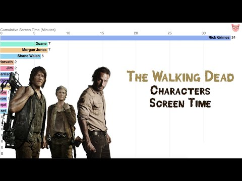 The Walking Dead Cumulative Screen Time of Characters (Season 1-9)