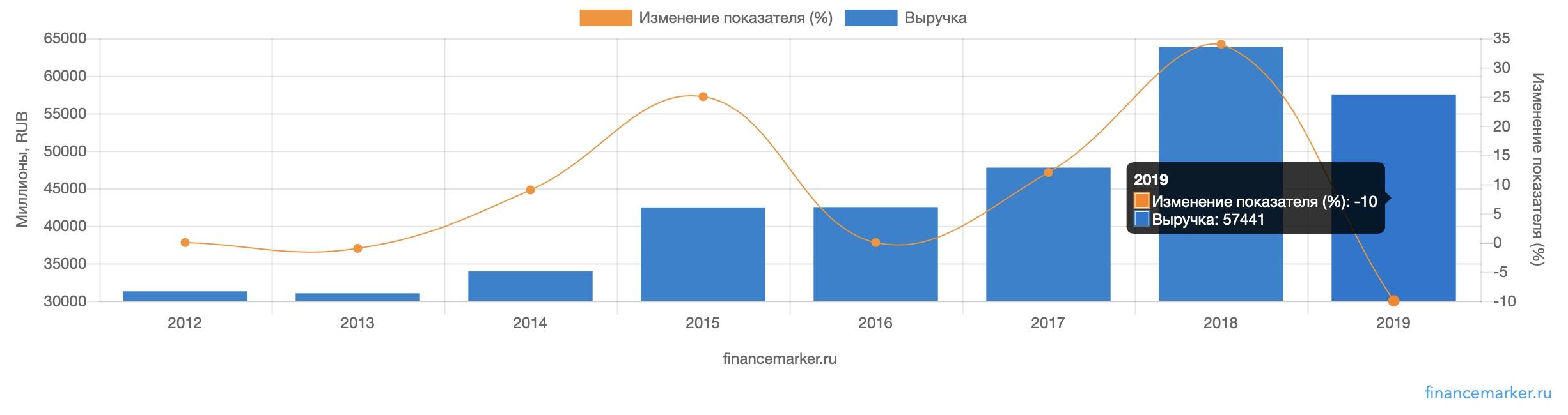 КуйбышевАзот - полный разбор компании + SWOT-анализ, изображение №1