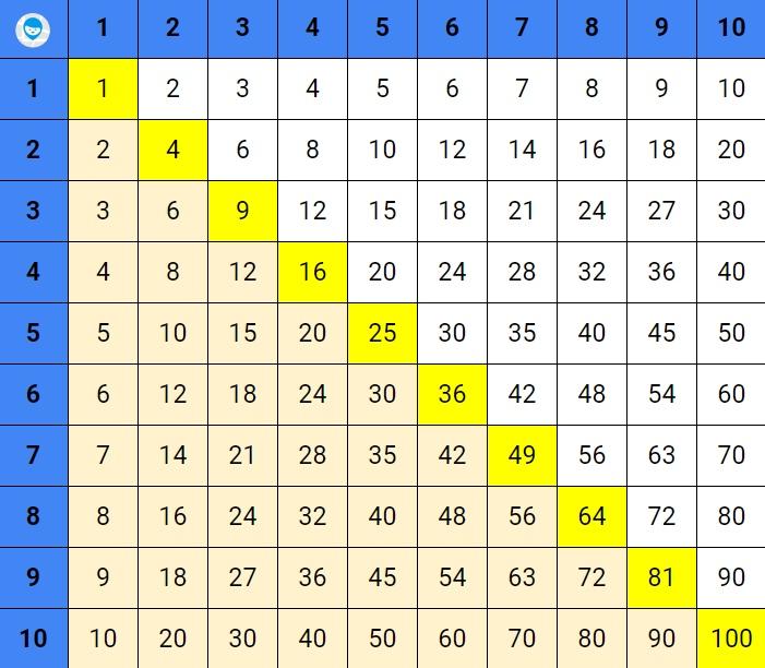 как быстро выучить таблицу умножения ребенку - ищем закономерности