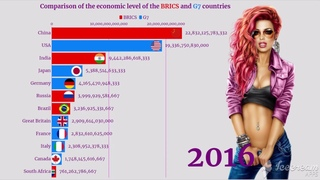 BRICS vs G7 Comparison of Countries by GDP (PPP) - Ranking History (2001 to 2020)