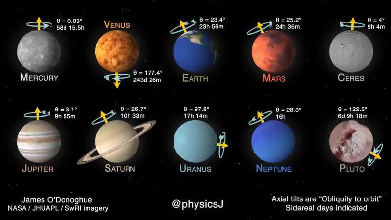 Скорости вращения планет солнечной системы