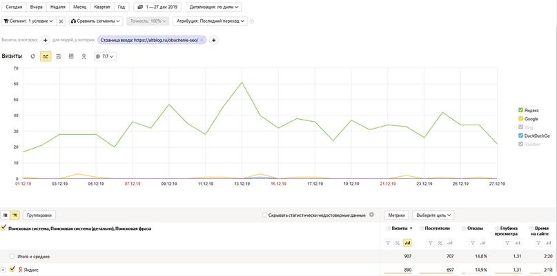 🔥 Нестандартный способ продвижения сайта услуг и информационных проектов, изображение №4