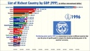 Richest Countries in the World by GDP PPP 1981 2023