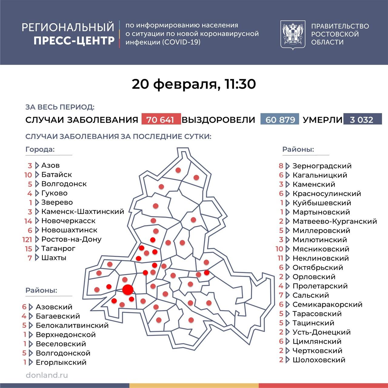 На Дону число инфицированных COVID-19 выросло на 315, в Таганроге 15 новых случаев