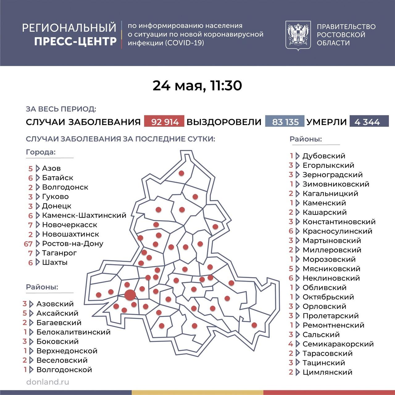На Дону число инфицированных COVID-19 составляет 194, в Таганроге 7 новых случаев