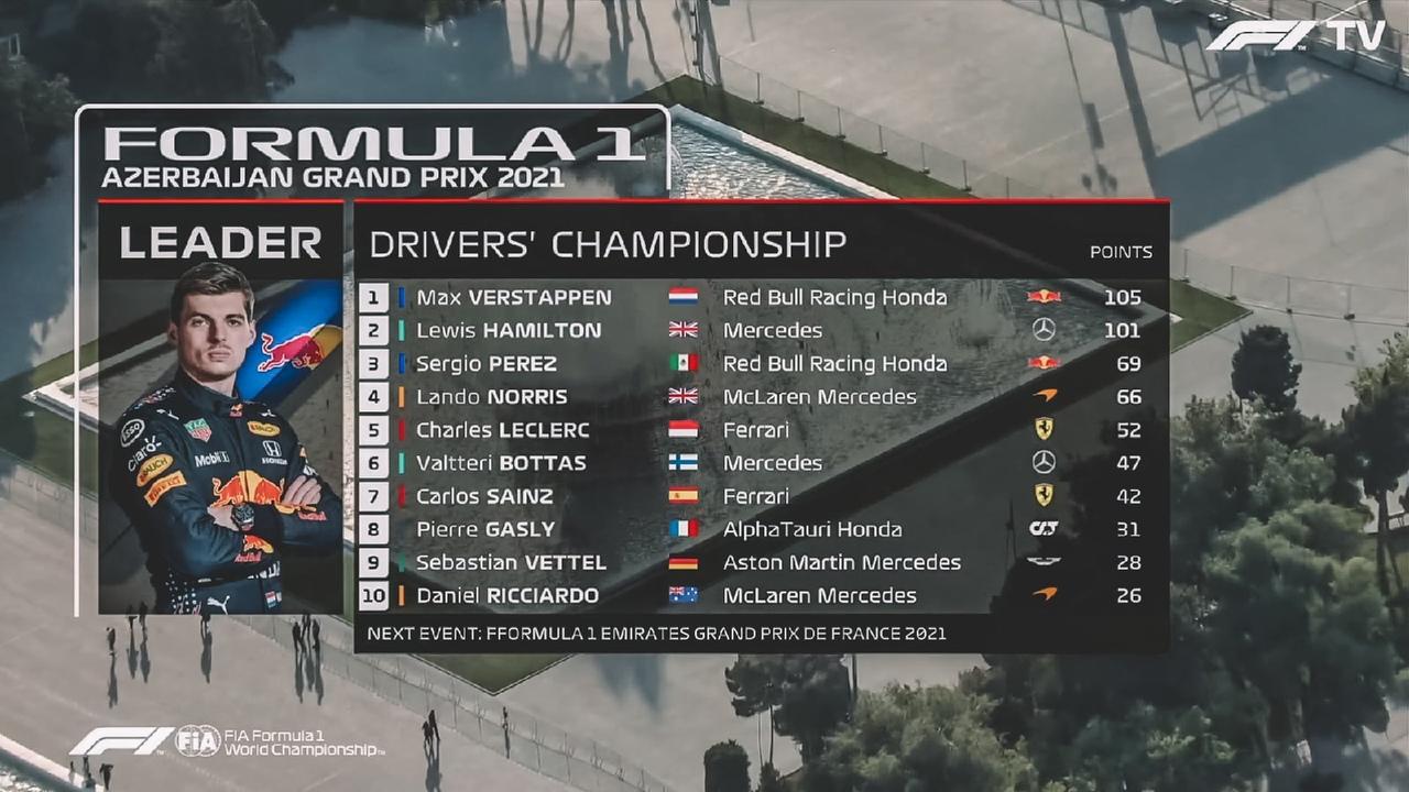 Azerbaijan Grand Prix 2021 results, drivers standings