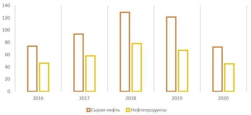 Обзор итогов 2020 года российского нефтяного сектора, изображение №7