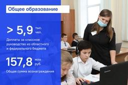 Условия для всестороннего развития детей и молодёжи созданы в Липецкой области