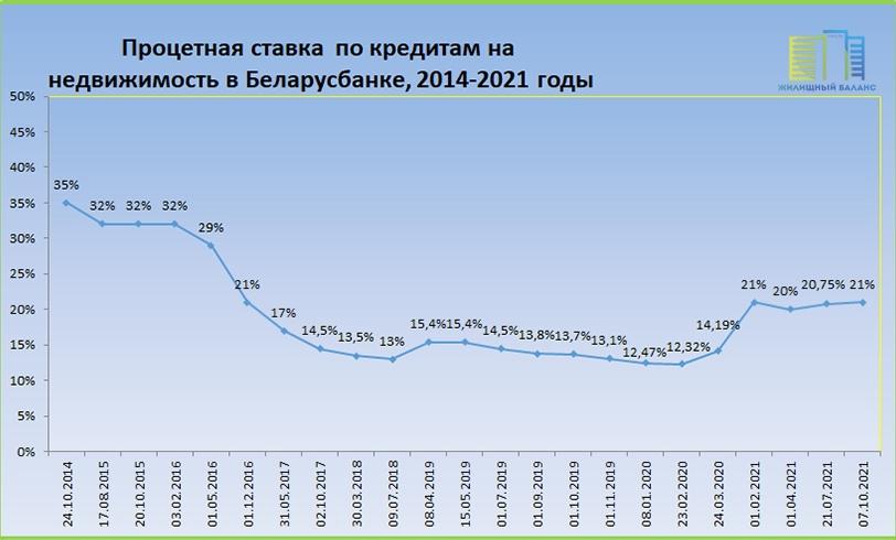 Процентная ставка по кредитам на жилье в Беларусбанке в 2014-2021 годах