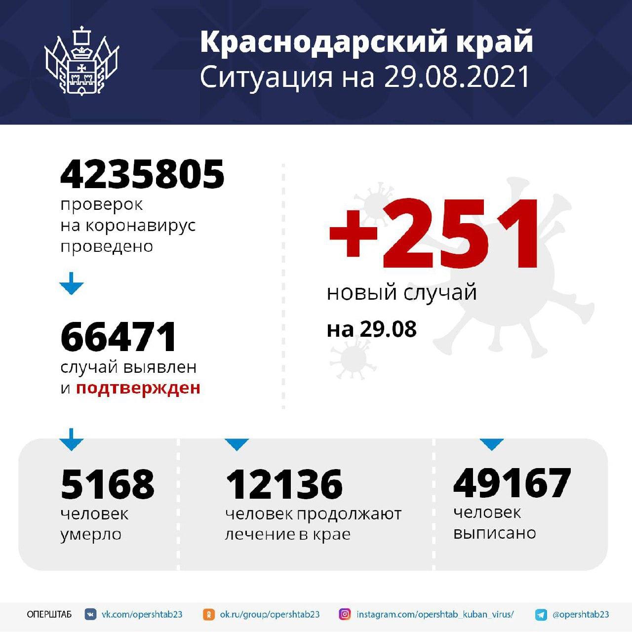 За сутки в Краснодарском крае скончались 35 человек...