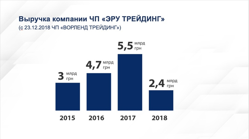 Публикация на сайте украинского портала «NABULEAKS»: Состав холдинга «ЭРУ» и данные о его выручке в 2015-2018 годах