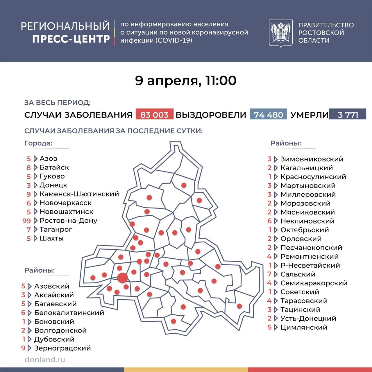 На Дону число инфицированных COVID-19 составляет 242, в Таганроге 7 новых случаев