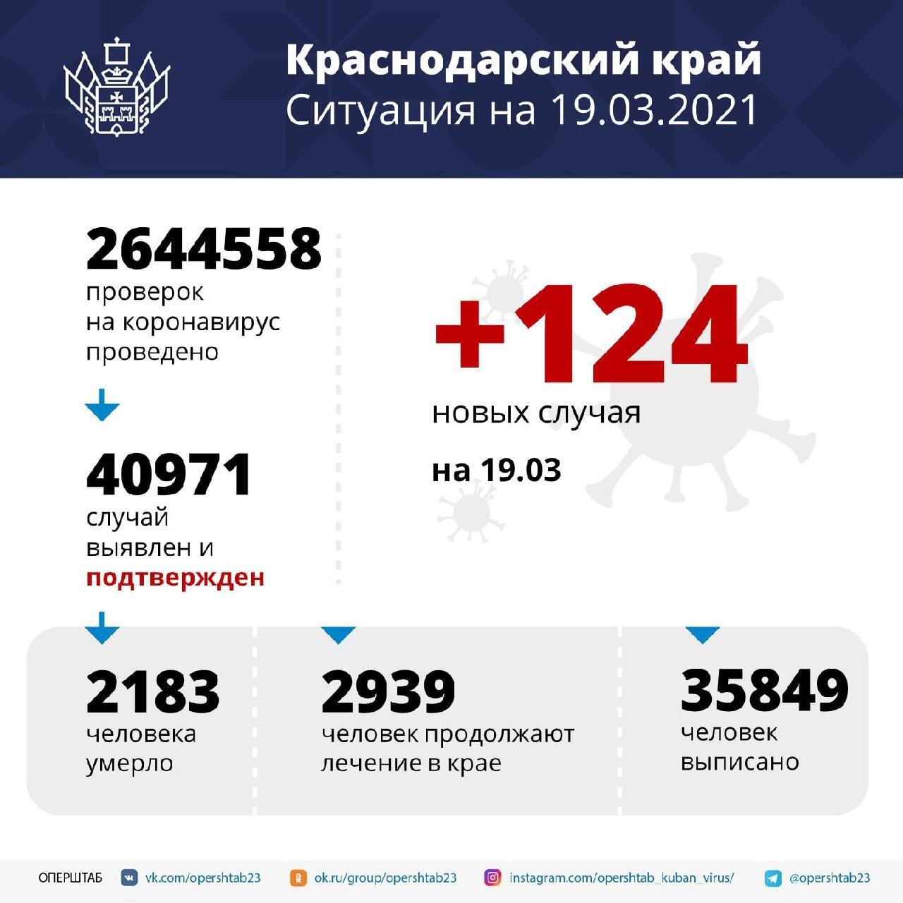 За сутки в регионе подтвердили 124 случая COVID-19Среди...